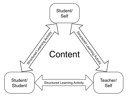 Structured Student Interaction Model